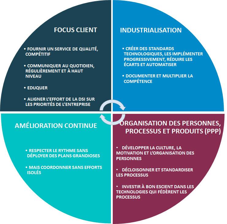 les 4 piliers d'ITIL v3 et du Service Management