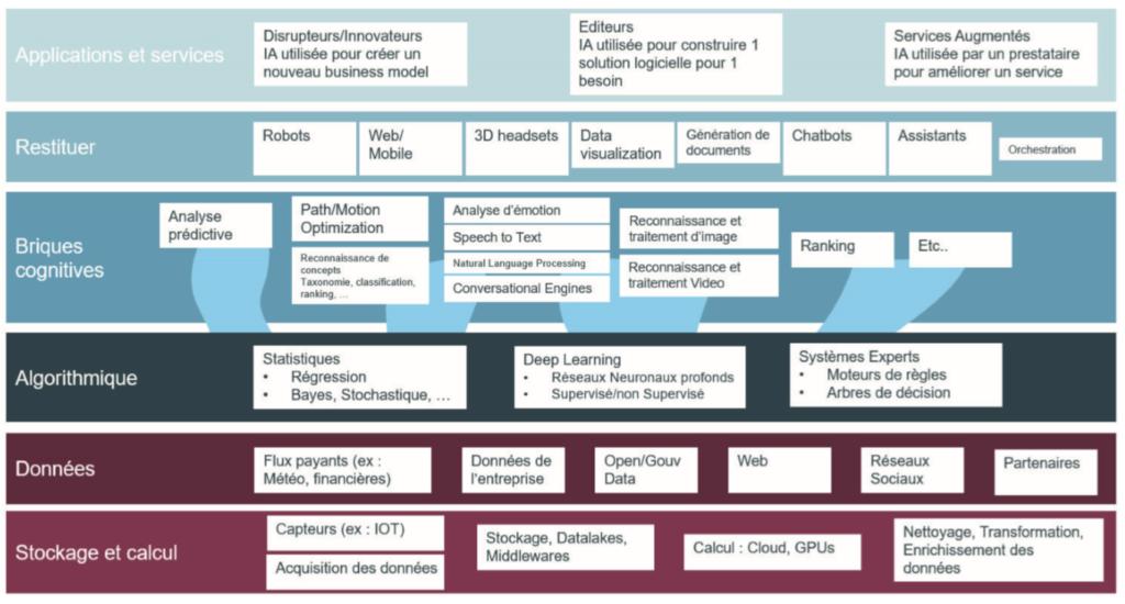 taxonomie-technologies-solutions-ia-intelligence-artificielle